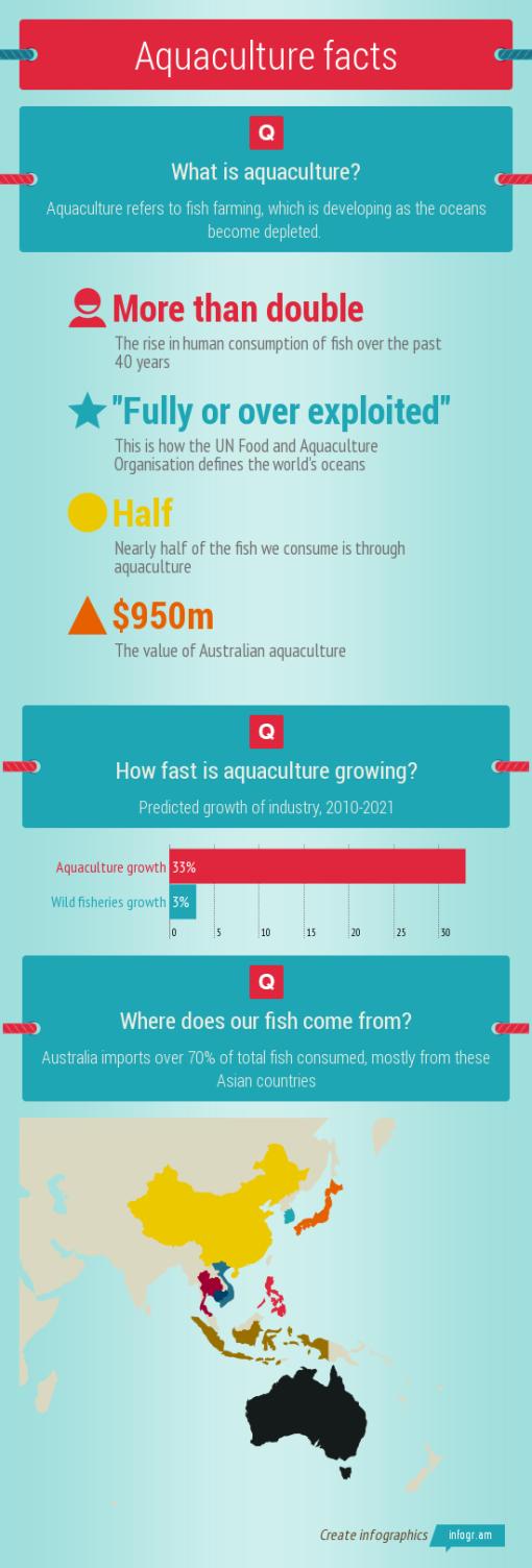 Aquaculture facts